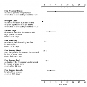 Figure showing risk ratio for various metrics for the study on anthropogenic climate change increasing change of extreme wildfires in Fort McMurray. For each metric listed, the risk ratio value is shown with the point and the whiskers extending to each side indicate the uncertainty. Fire weather index is approx 6, uncertainty 4 to 16. Drought Code is approx 1.5, little uncertainty. Spread days is approx 4, uncertainty 2.5 to 6. Fire Intensity is approx 3.5, little uncertainty. Fire season start (before 15 Apr) is approx 2, uncertainty 1.5 to 3. Fire season end (after 31 Sept) is approx 3, uncertainty 2.5 to 3.5. Fire season length (>165 days) is approx 4, uncertainty 3 to 6)  A risk ratio exceeding 1 indicates that anthropogenic forcing increases the probability of the event in question.