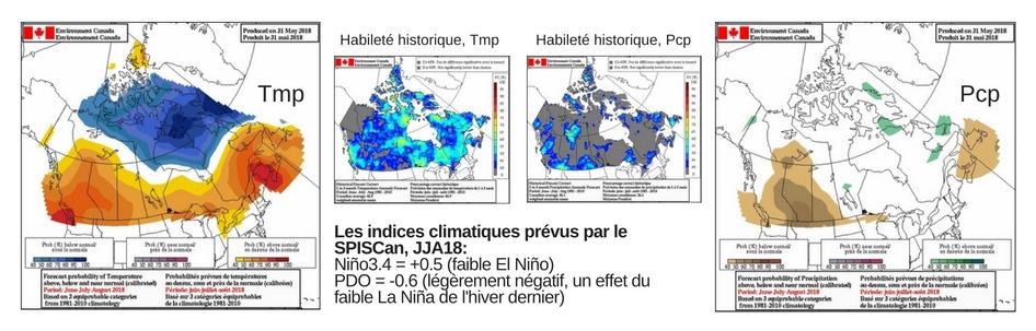 Habileté historique, Temperature et precipitation