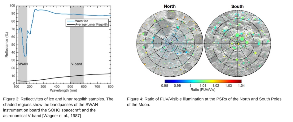 Two firgures. The first is a graph, reflectance vs. wavelength. Reflectivities of ice and lunar regolith samples. The second shows two circles, one representing the north pole, the other the south. showing the ratio of FUV/Visible illumination at the PSRs of the North and South Poles of the Moon.