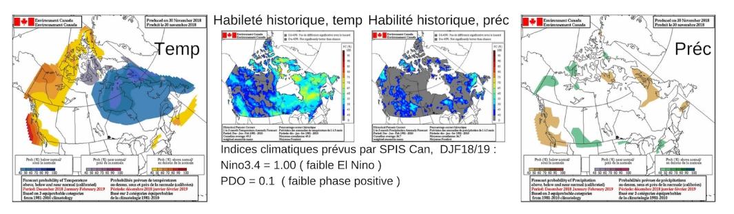 Forecast l'hiver 2018/19. Habileté historique, Temperature et precipitation