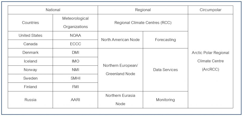 Table of information showing the Meteorological Organizations and Regional Climate Networks of certain countries.