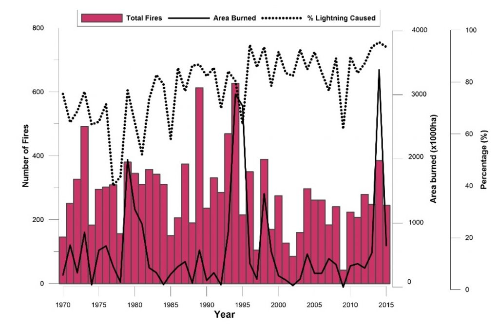 Histogram shows total area burned mostly between 0 and 2 million hectares burned for the period 1970 to 2015. In 2014 almost 3.5 M hectares burned, with lightening causing over 90% of these fires in 2014.
