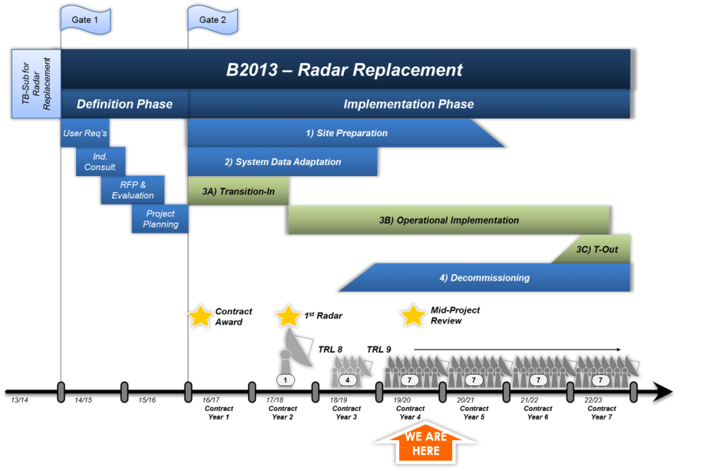 Radar Replacement timeline from 2013 to 2023