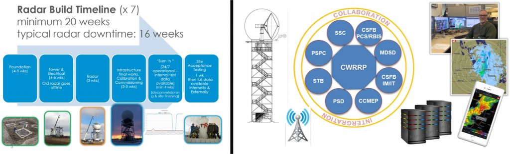 """Photos showing graphics of radar project"""""""