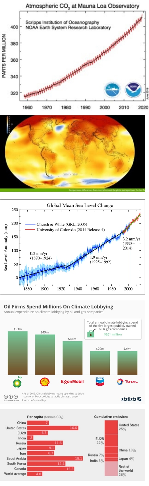 Five different graphs and images showing sea level rise, rise in CO2, rise in temperatures, oil industry spend on climate change lobbying, and per capita emissions