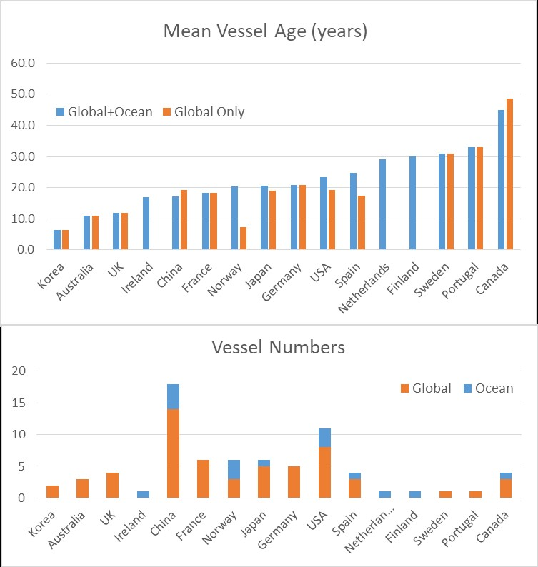 Two comparative bar graphs showing ocean and global vessels. The top graph shows the mean vessel age across different countries, with Canada having the most aged vessels. The second graph shows vessel numbers by country, with Canada's vessel numbers being comparatively low.