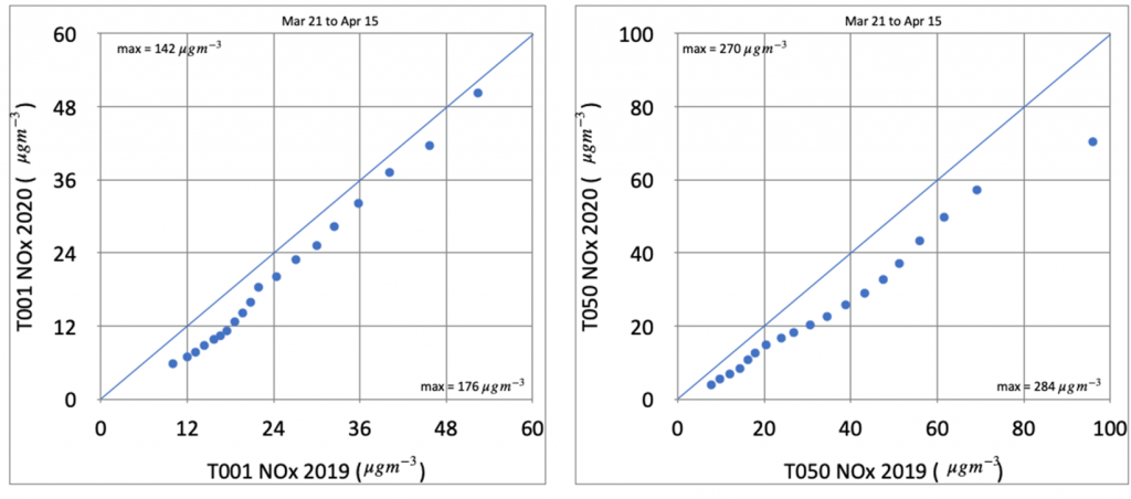 Two Q-Q plots showing ascending values
